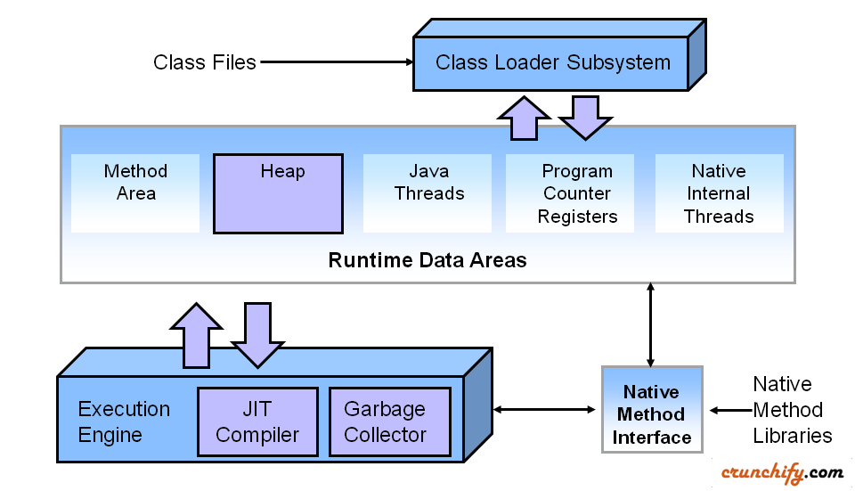 collection in java pdf interview question